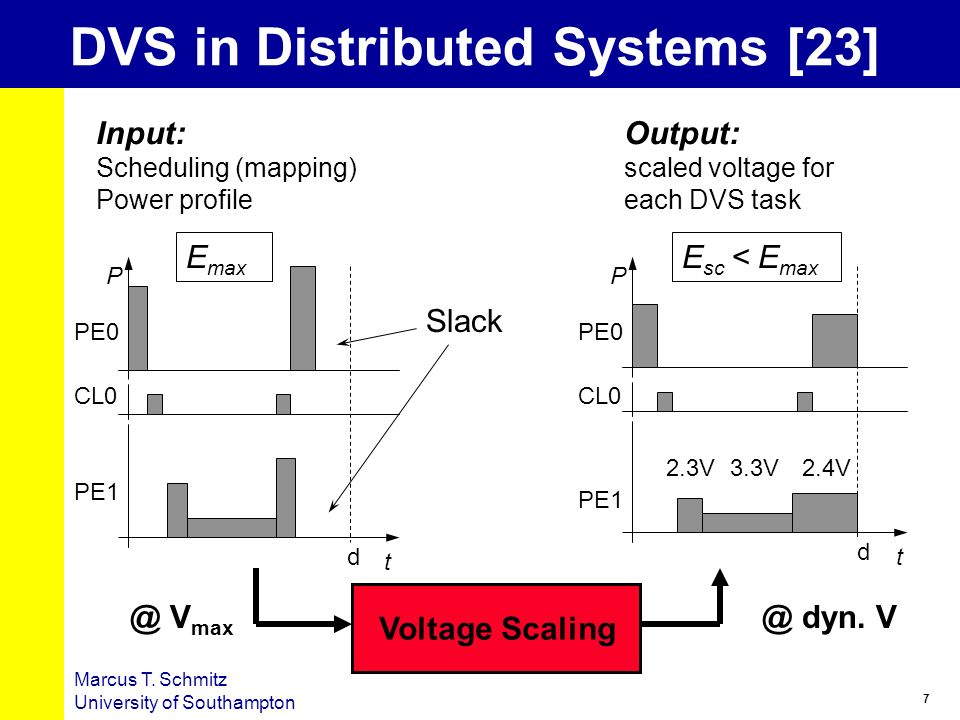 DVS in Distributed Systems [23]